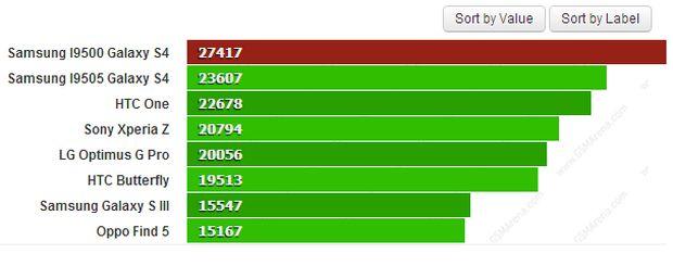 Lista da AnTuTu sobre os processadores de smartphones no mercado (Foto: Reprodução/GSArena)